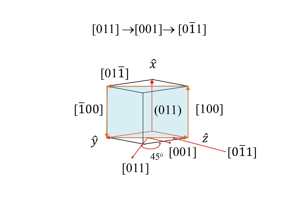 [011] [001] [0 1 1] 𝑥 [01 1 ] [ 1 00] (011) [100] 𝑧 𝑦 [001] [0 1 1]